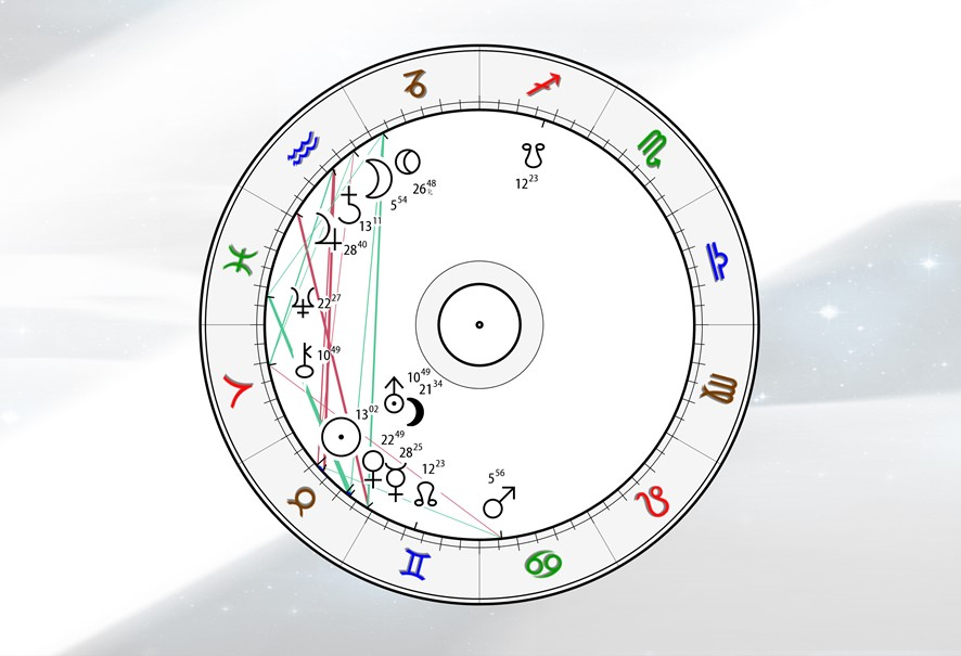 Astrologie Kompass wege zur energie - 03.05.21