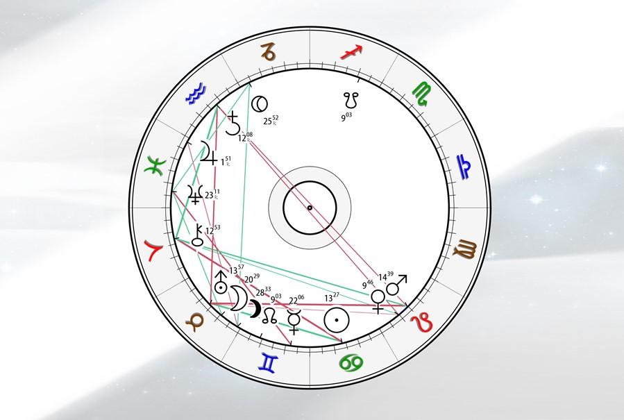 Astrologie Kompass wege zur energie - 05.07.21